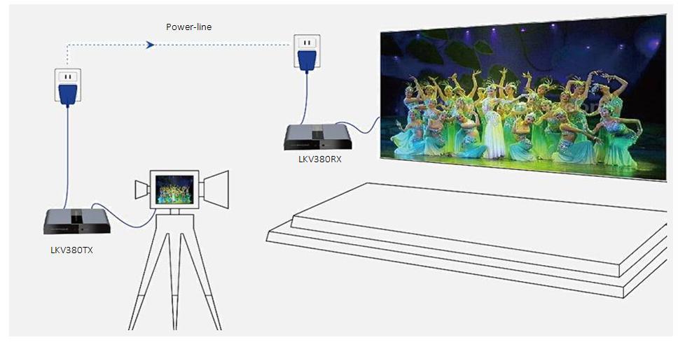 Konwertery sygnału HDMI na kabel elektryczny lub dowolny kabel