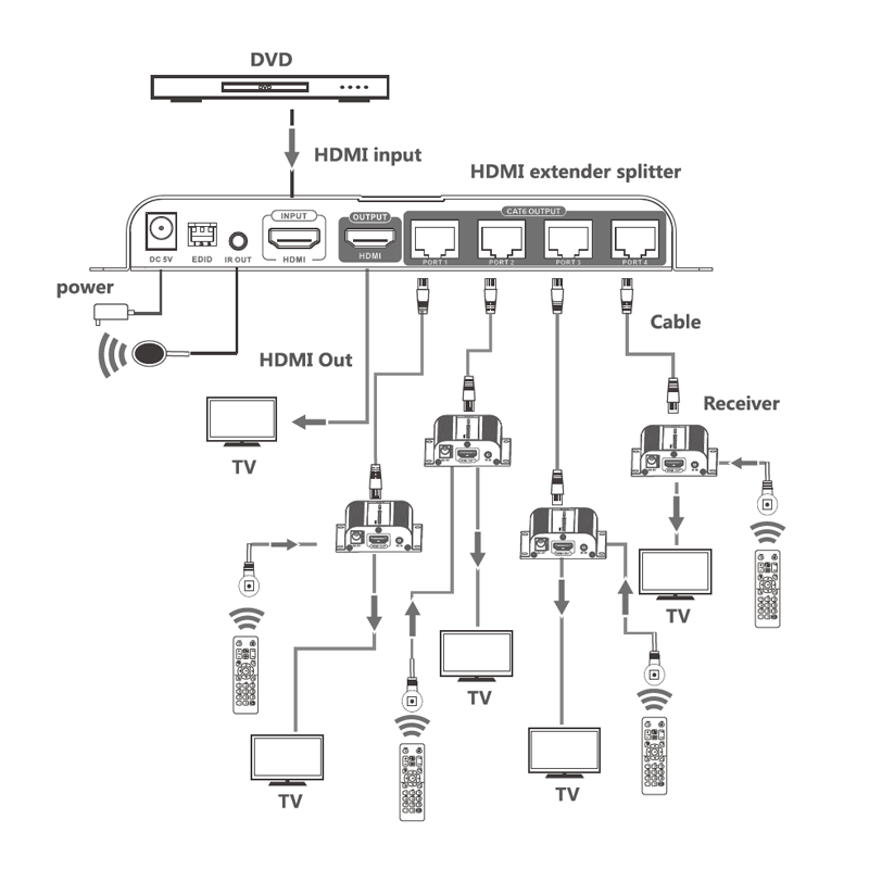 schemat działania urządzenia spacetronik hdmi lan rozgaleznik