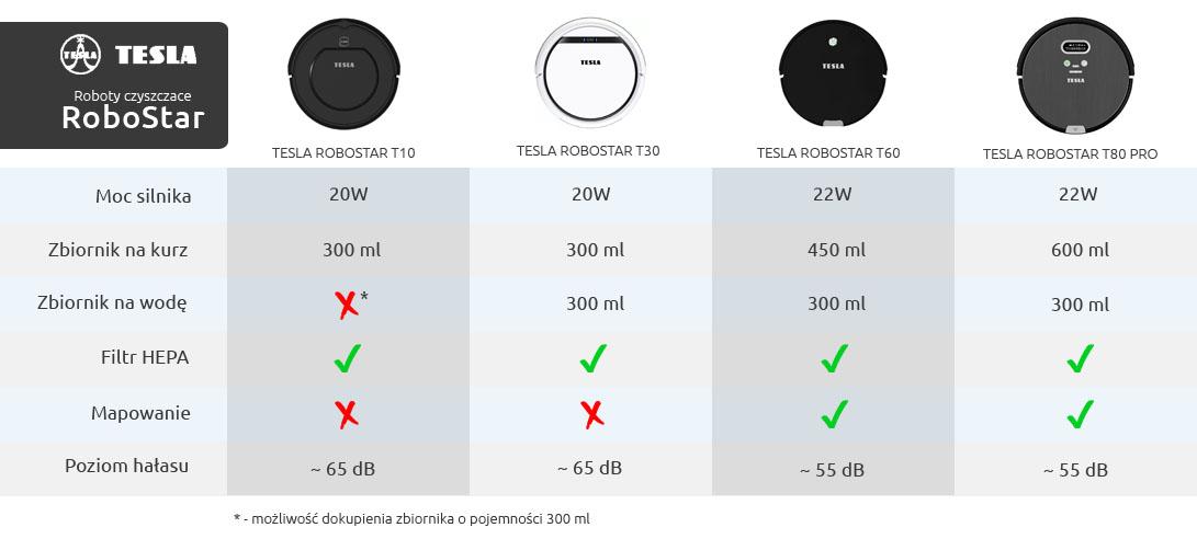 Tabela porównawcza robotów od tesla