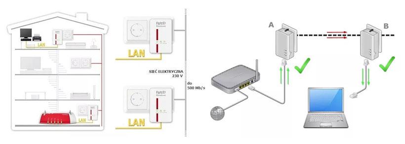 Schemat powerline plc