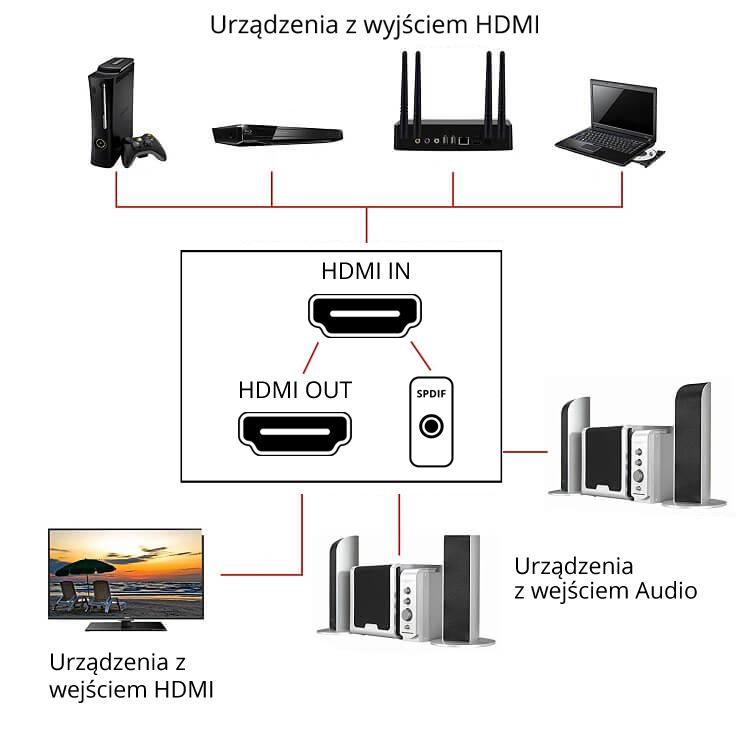 Jak podłączyć dekoder do wieży i telewizora