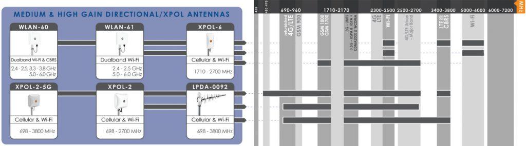 Kierunkowe antena lte o średnim i wysokim wzmocnieniu